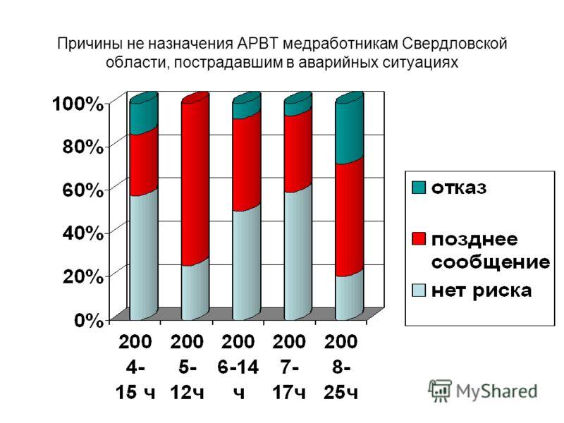 Причины не назначения АРВТ медработникам Свердловской области, пострадавшим в аварийных ситуациях