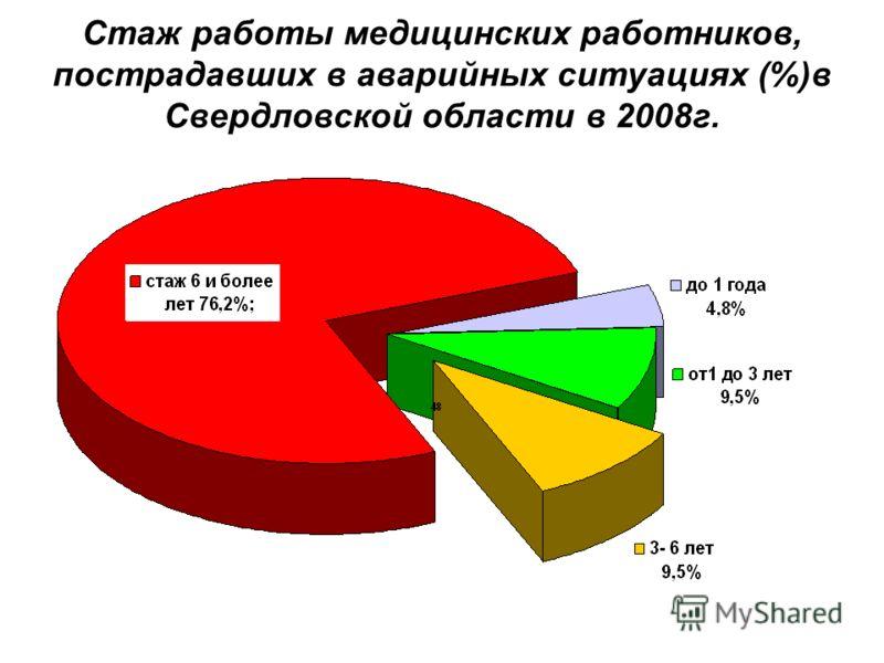 Стаж работы медицинских работников, пострадавших в аварийных ситуациях (%)в Свердловской области в 2008г.