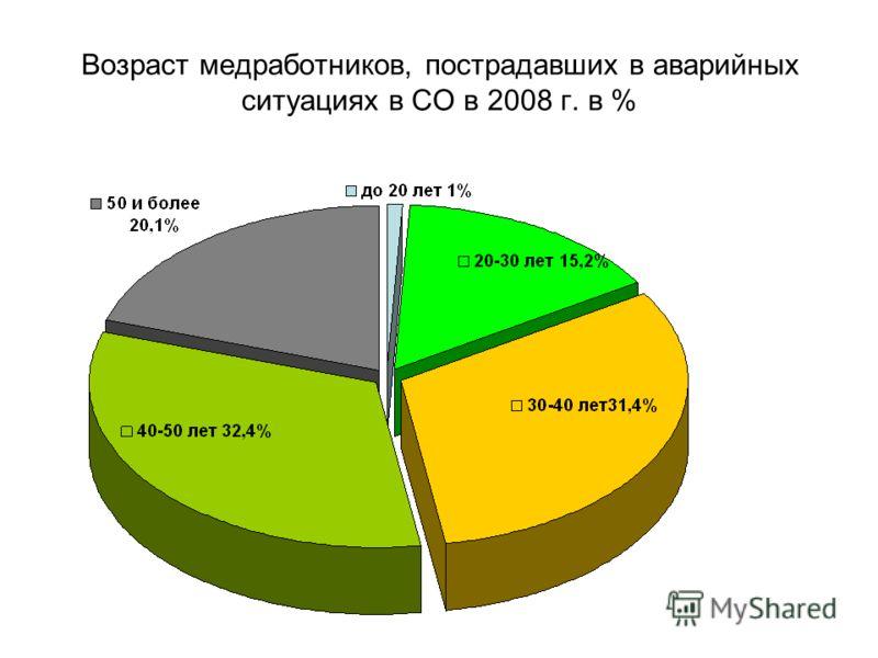 Возраст медработников, пострадавших в аварийных ситуациях в СО в 2008 г. в %