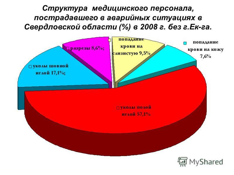 Структура медицинского персонала, пострадавшего в аварийных ситуациях в Свердловской области (%) в 2008 г. без г.Ек-га.