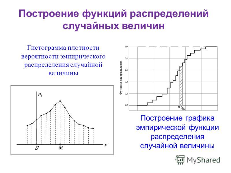 Построение функций распределений случайных величин Построение графика эмпирической функции распределения случайной величины Гистограмма плотности вероятности эмпирического распределения случайной величины