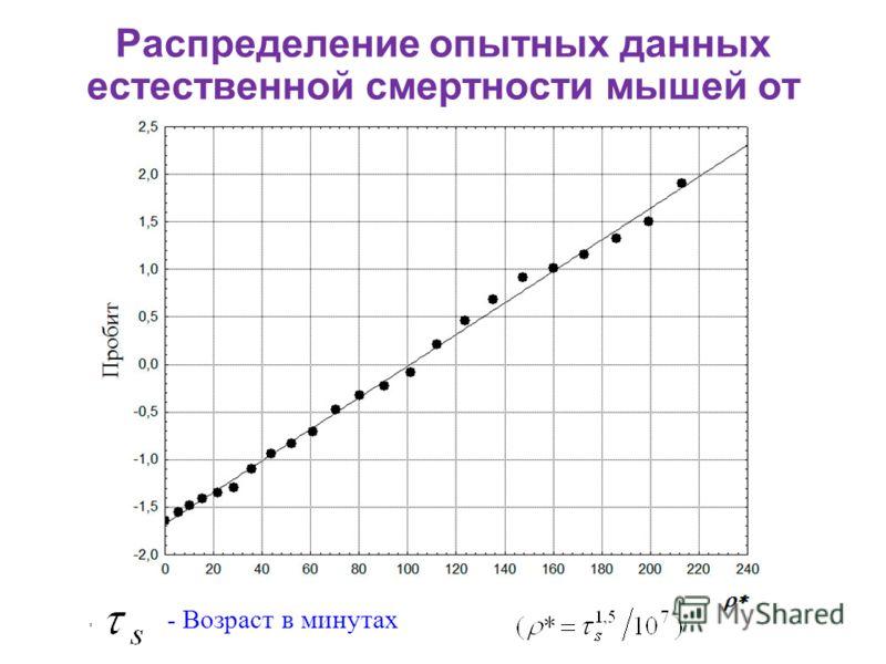 Распределение опытных данных естественной смертности мышей от возраста, - Возраст в минутах