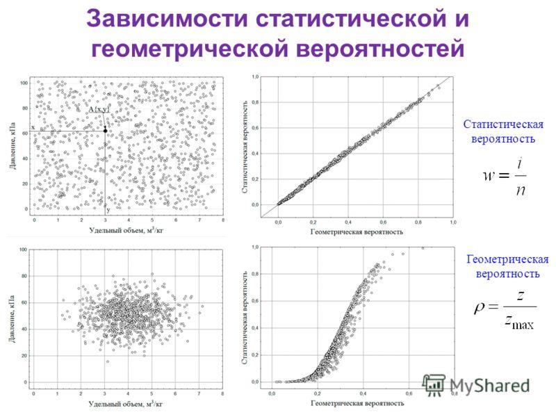 Зависимости статистической и геометрической вероятностей, Статистическая вероятность Геометрическая вероятность