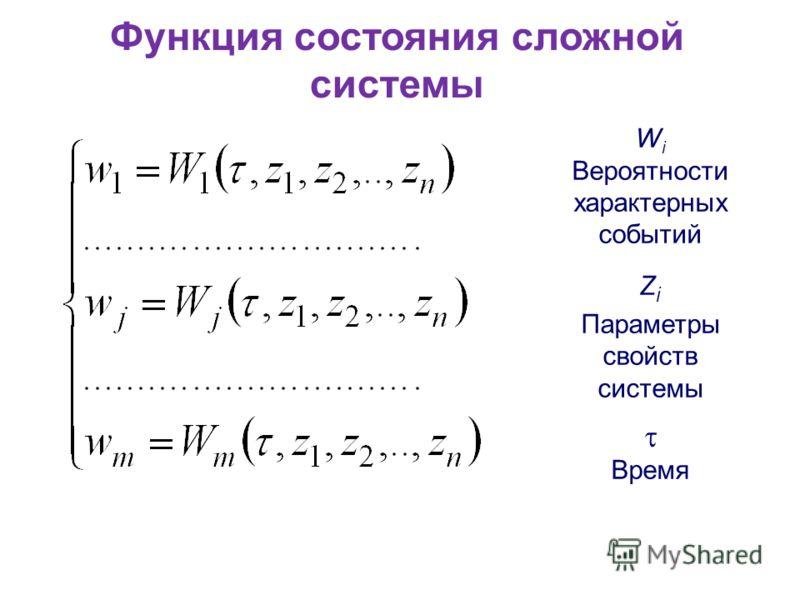 Функция состояния сложной системы W i Вероятности характерных событий Z i Параметры свойств системы Время