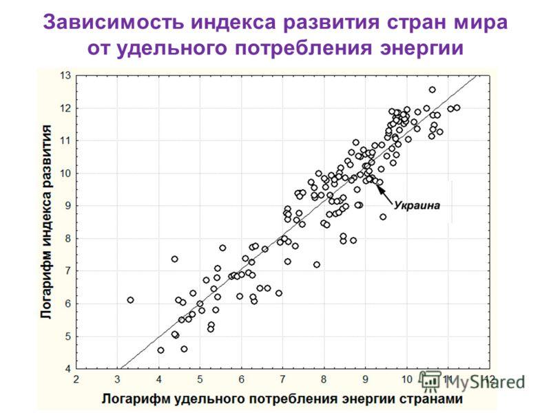 Зависимость индекса развития стран мира от удельного потребления энергии