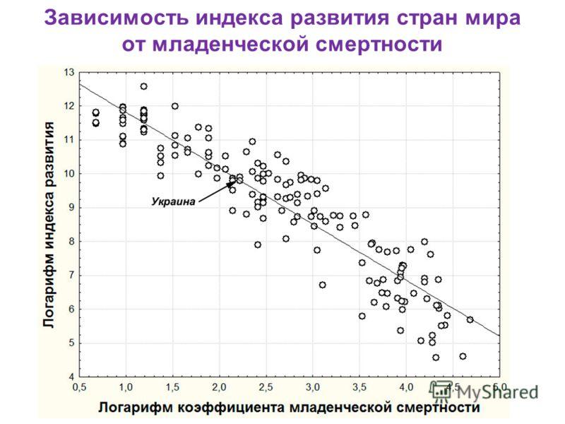 Зависимость индекса развития стран мира от младенческой смертности