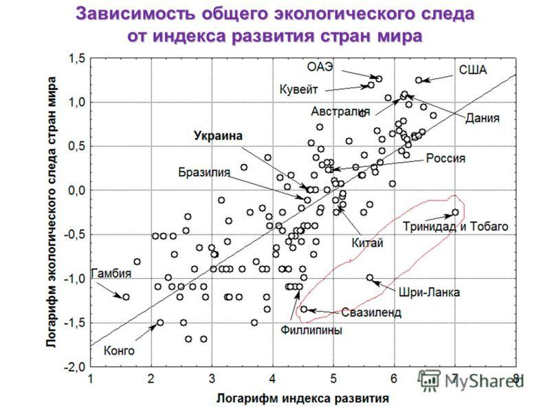 Зависимость общего экологического следа от индекса развития стран мира