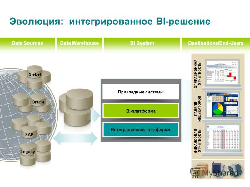 Legacy SAP Oracle Прикладные системы BI-платформа Интеграционная платформа Destinations/End-UsersData WarehouseBI SystemData Sources Siebel Эволюция: интегрированное BI-решение ОПЕРАЦИОННАЯ ОТЧЕТНОСТЬ ПАНЕЛИ ИНДИКАТОРОВ ФИНАНСОВАЯ ОТЧЕТНОСТЬ