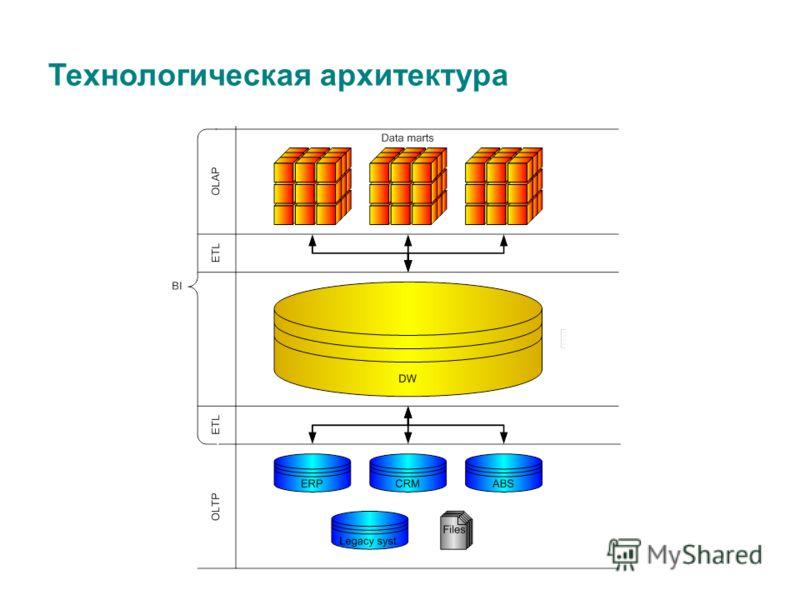 Технологическая архитектура