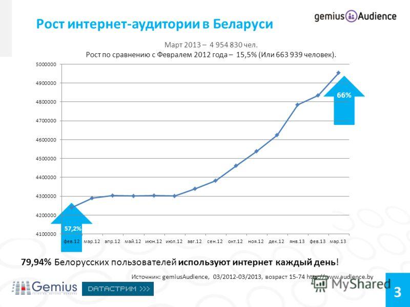3 Март 2013 – 4 954 830 чел. Рост по сравнению с Февралем 2012 года – 15,5% (Или 663 939 человек). Рост интернет-аудитории в Беларуси Источник: gemiusAudience, 03/2012-03/2013, возраст 15-74 http://www.audience.by 79,94% Белорусских пользователей исп