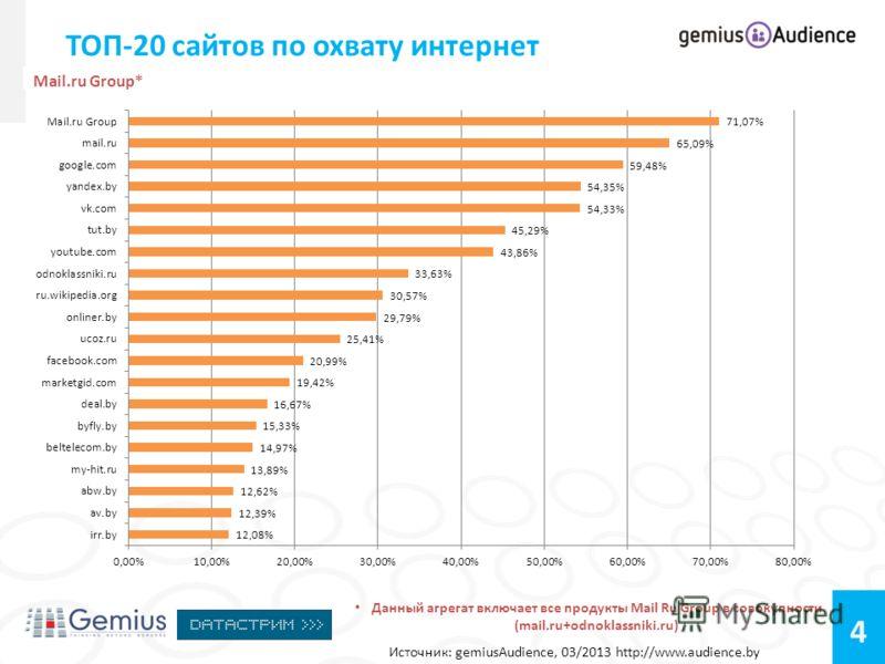 4 ТОП-20 сайтов по охвату интернет Источник: gemiusAudience, 03/2013 http://www.audience.by Mail.ru Group* Данный агрегат включает все продукты Mail Ru Group в совокупности (mail.ru+odnoklassniki.ru)