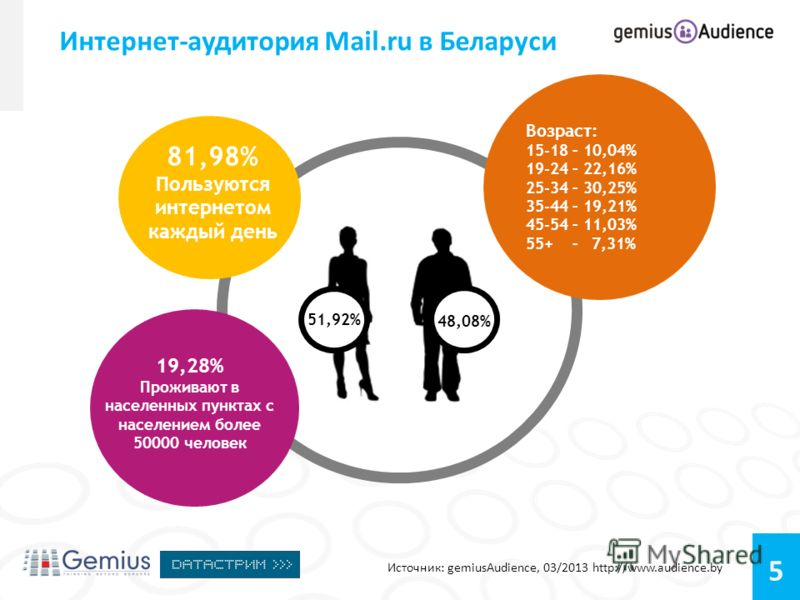5 Интернет-аудитория Mail.ru в Беларуси Источник: gemiusAudience, 03/2013 http://www.audience.by 81,98% Пользуются интернетом каждый день 19,28% Проживают в населенных пунктах с населением более 50000 человек Возраст: 15-18 – 10,04% 19-24 – 22,16% 25