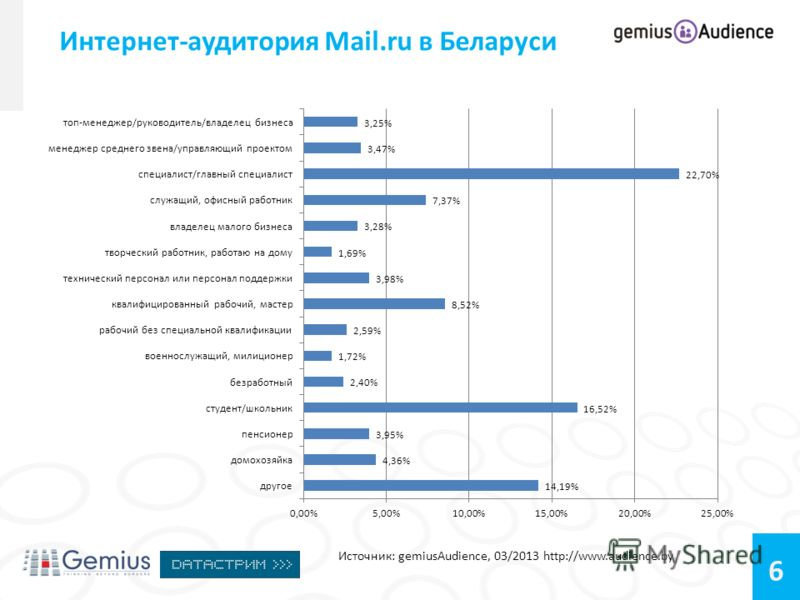 6 Интернет-аудитория Mail.ru в Беларуси Источник: gemiusAudience, 03/2013 http://www.audience.by Возраст: 14-24 – 34,99% 25-34 - 28,71% 35-44 – 19,40% 45-54 – 11,25% 55+ – 5,64%