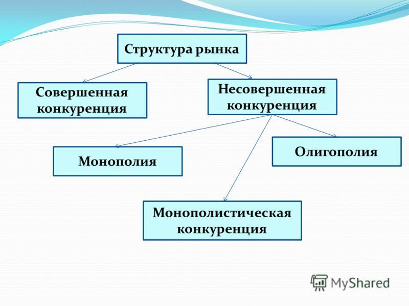 Структура рынка Совершенная конкуренция Несовершенная конкуренция Монополистическая конкуренция Монополия Олигополия