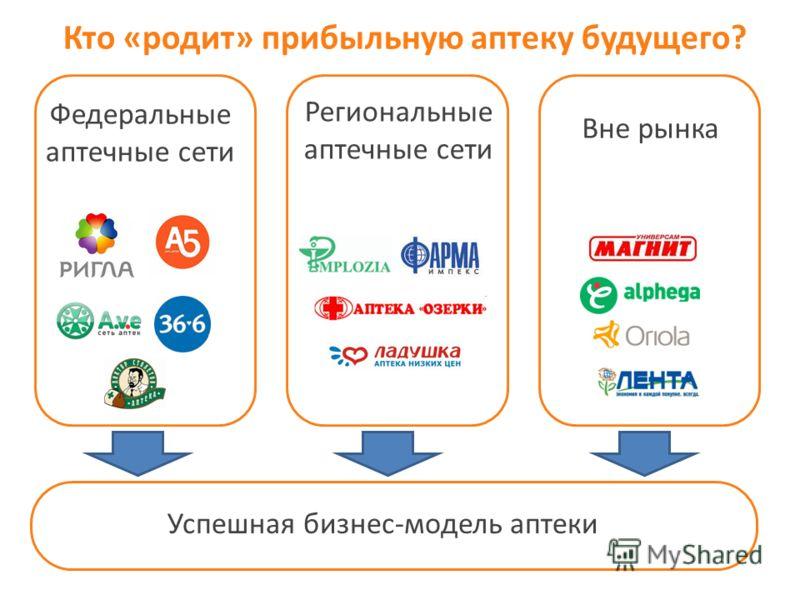 Успешная бизнес-модель аптеки Федеральные аптечные сети Региональные аптечные сети Вне рынка Кто «родит» прибыльную аптеку будущего?