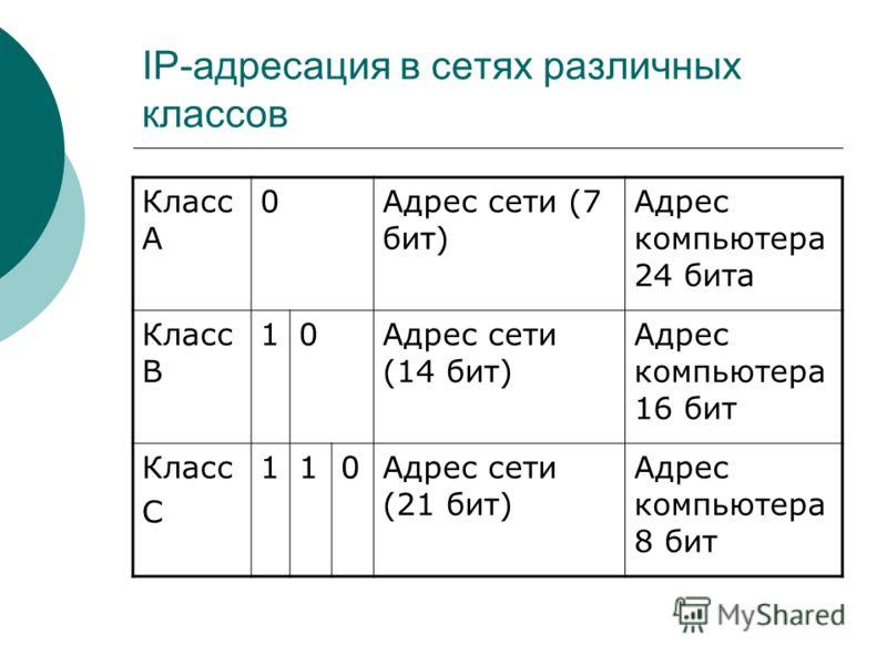 IP-адресация в сетях различных классов Класс А 0Адрес сети (7 бит) Адрес компьютера 24 бита Класс В 10Адрес сети (14 бит) Адрес компьютера 16 бит Класс С 110Адрес сети (21 бит) Адрес компьютера 8 бит