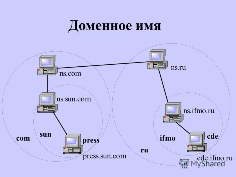 Доменное имя sun ru ifmo cde.ifmo.ru ns.ifmo.ru ns.ru ns.com com ns.sun.com press.sun.com cde press