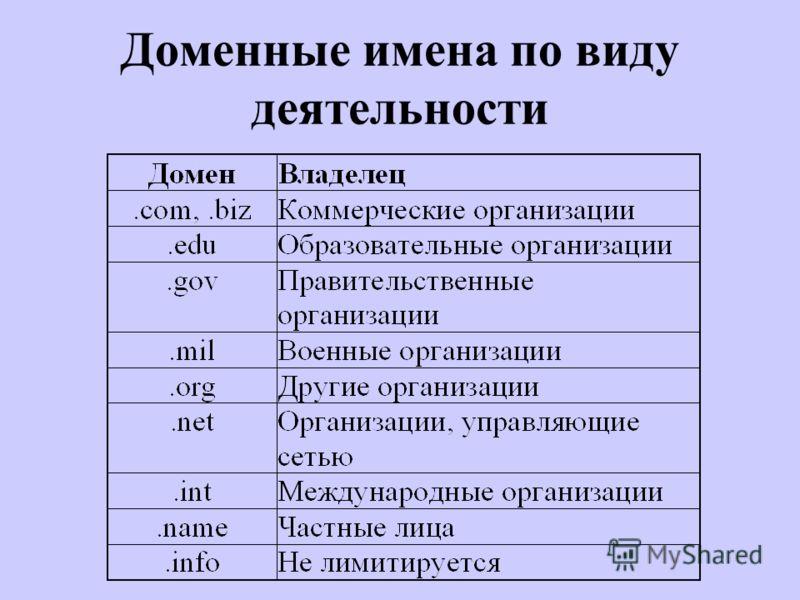 Доменные имена по виду деятельности