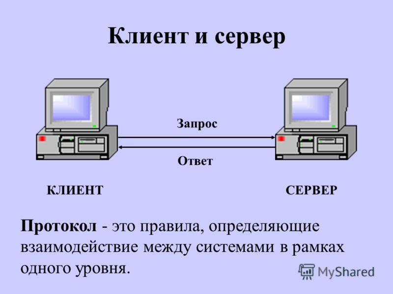 Клиент и сервер КЛИЕНТСЕРВЕР Запрос Ответ Протокол - это правила, определяющие взаимодействие между системами в рамках одного уровня.