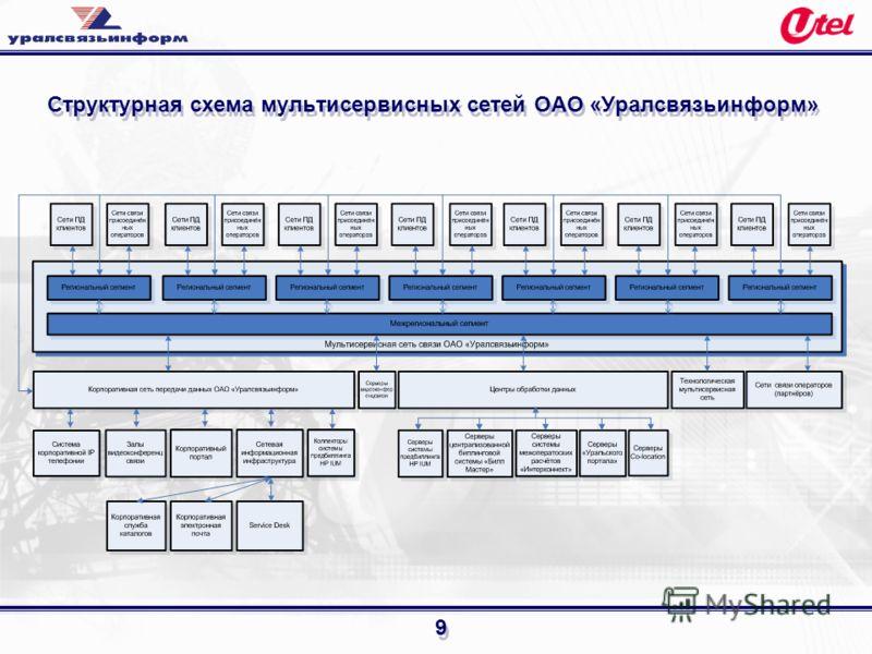 9 Структурная схема мультисервисных сетей ОАО «Уралсвязьинформ»