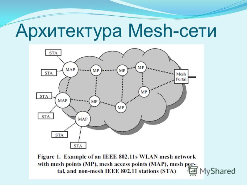 Архитектура Mesh-сети