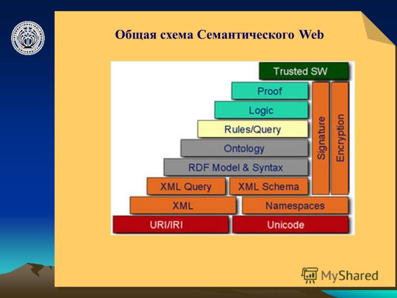 © ElVisti14 Общая схема Семантического Web