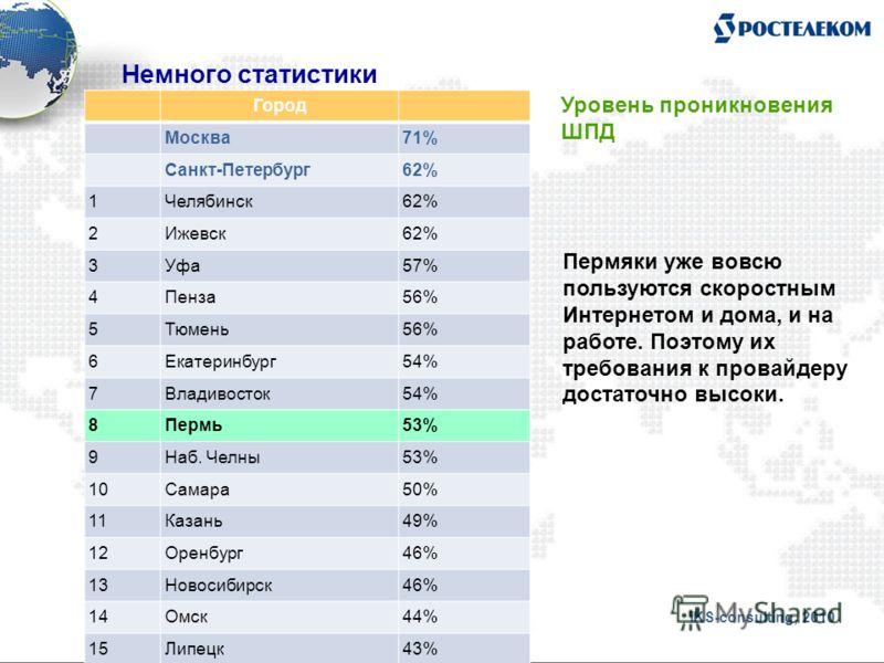 Город Москва71% Санкт-Петербург62% 1Челябинск62% 2Ижевск62% 3Уфа57% 4Пенза56% 5Тюмень56% 6Екатеринбург54% 7Владивосток54% 8Пермь53% 9Наб. Челны53% 10Самара50% 11Казань49% 12Оренбург46% 13Новосибирск46% 14Омск44% 15Липецк43% iKS-consulting, 2010 Немно