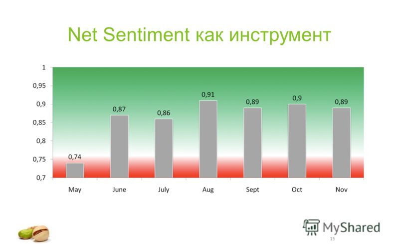 15 Net Sentiment как инструмент
