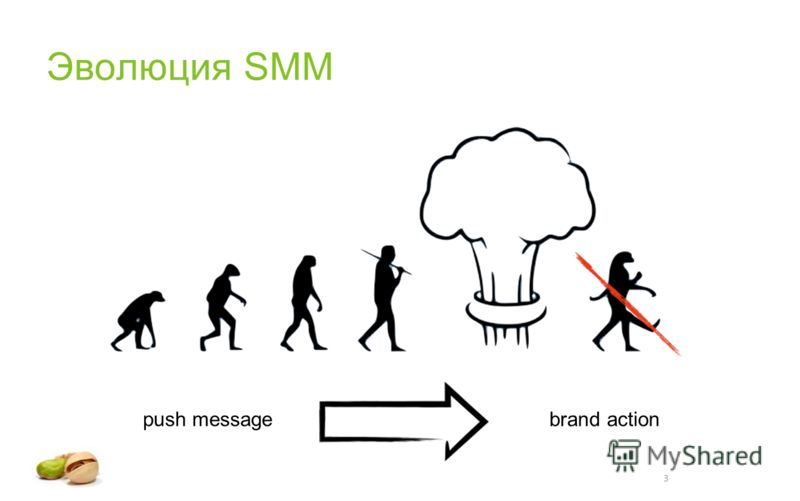 3 Эволюция SMM push messagebrand action