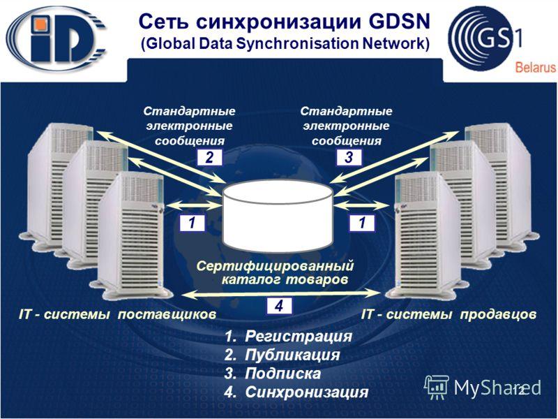 12 Сеть синхронизации GDSN (Global Data Synchronisation Network) IT - системы поставщиковIT - системы продавцов Сертифицированный каталог товаров 1.Регистрация 2.Публикация 3.Подписка 4.Синхронизация Стандартные электронные сообщения 1 4 23 1