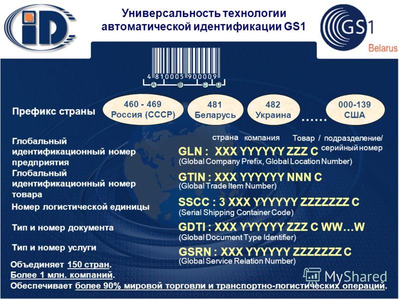 Универсальность технологии автоматической идентификации GS1 Префикс страны Глобальный идентификационный номер предприятия Глобальный идентификационный номер товара Номер логистической единицы 460 - 469 Россия (СССР) 481 Беларусь 000-139 США …… GLN :