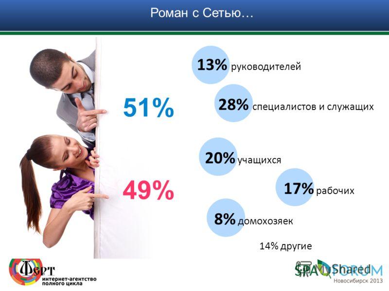 51% 49% 14% другие Роман с Сетью… 13% руководителей 28% специалистов и служащих 20% учащихся 17% рабочих 8% домохозяек