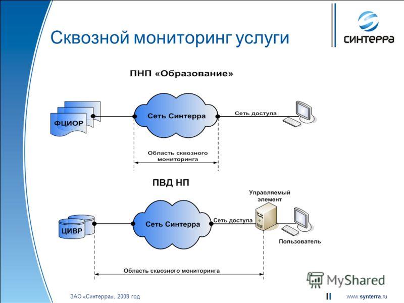 www.synterra.ru ЗАО «Синтерра», 2008 год Сквозной мониторинг услуги