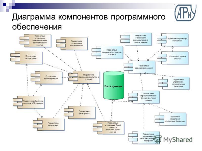 Диаграмма компонентов программного обеспечения