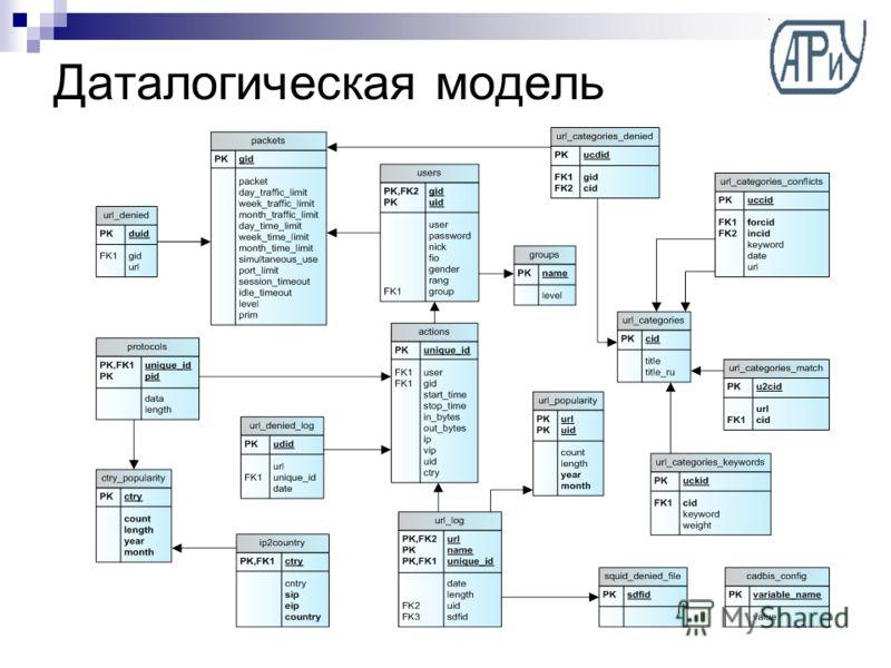 Даталогическая модель