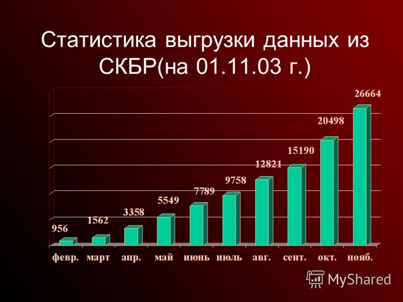 Статистика выгрузки данных из СКБР(на 01.11.03 г.)