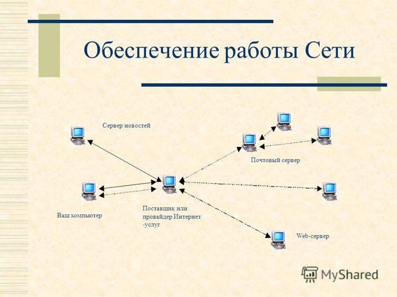 Обеспечение работы Сети Поставщик или провайдер Интернет -услуг Почтовый сервер Ваш компьютер Web-сервер Сервер новостей