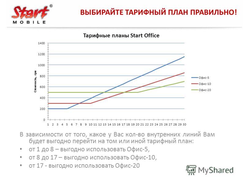 ВЫБИРАЙТЕ ТАРИФНЫЙ ПЛАН ПРАВИЛЬНО! В зависимости от того, какое у Вас кол-во внутренних линий Вам будет выгодно перейти на том или иной тарифный план: от 1 до 8 – выгодно использовать Офис-5, от 8 до 17 – выгодно использовать Офис-10, от 17 - выгодно