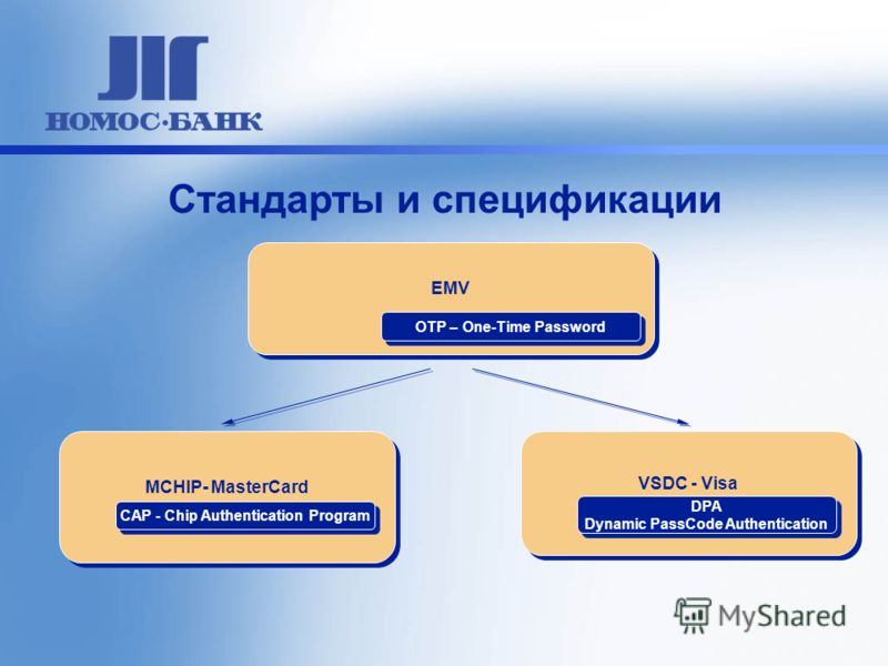 Стандарты и спецификации EMV OTP – One-Time Password MCHIP- MasterCard CAP - Chip Authentication Program VSDC - Visa DPA Dynamic PassCode Authentication DPA Dynamic PassCode Authentication