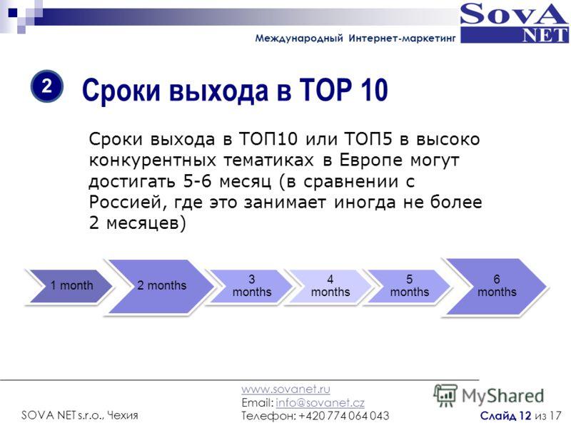 Сроки выхода в TOP 10 Сроки выхода в ТОП10 или ТОП5 в высоко конкурентных тематиках в Европе могут достигать 5-6 месяц (в сравнении с Россией, где это занимает иногда не более 2 месяцев) 2 1 month 2 months 3 months 4 months 5 months 6 months www.sova