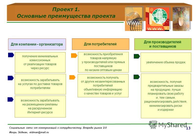 13 Для компании - организатора получение минимальных комиссионных от реализации товаров через ресурс Для потребителей Для производителей и поставщиков Проект 1. Основные преимущества проекта возможность зарабатывать на услугах по доставке товаров пот