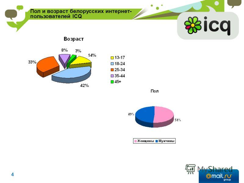 Пол и возраст белорусских интернет- пользователей ICQ 4