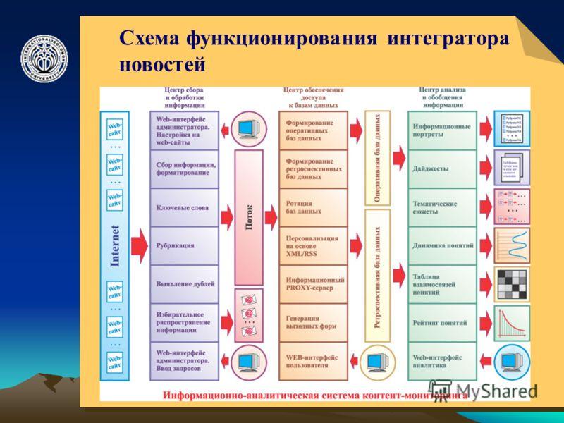 © ElVisti7 Схема функционирования интегратора новостей