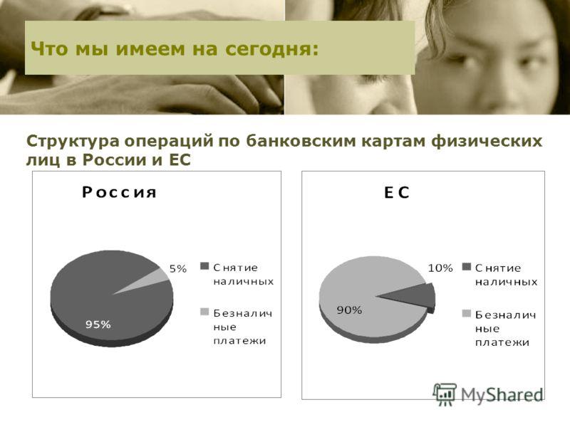 Что мы имеем на сегодня: Структура операций по банковским картам физических лиц в России и ЕС