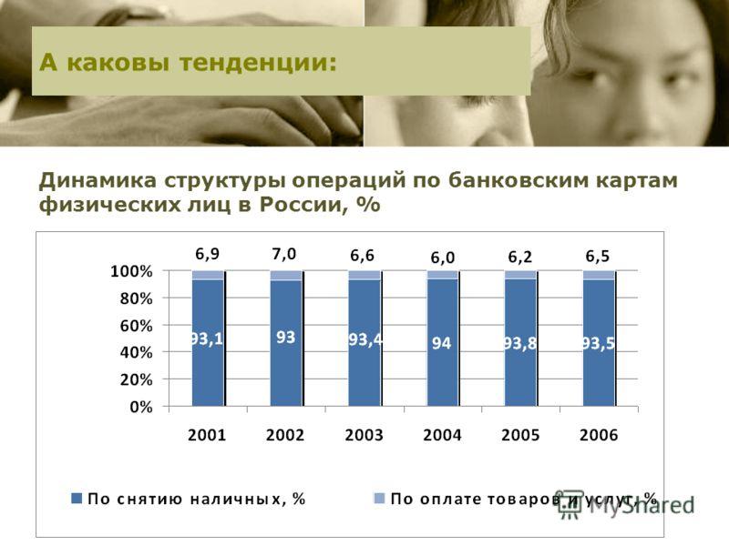 Динамика структуры операций по банковским картам физических лиц в России, % А каковы тенденции: