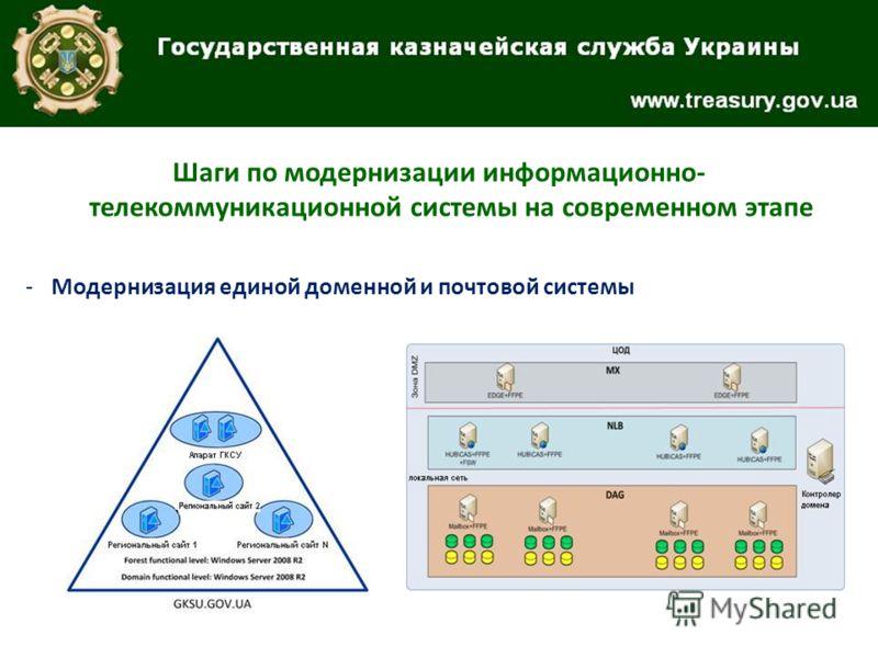 Шаги по модернизации информационно- телекоммуникационной системы на современном этапе -Модернизация единой доменной и почтовой системы