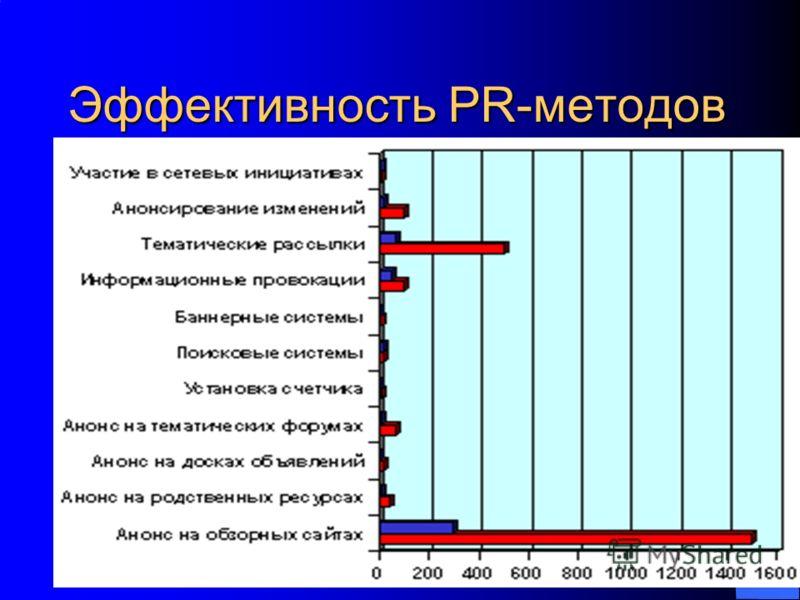 АРБ-Консалтинг, 2005 13 Эффективность PR-методов