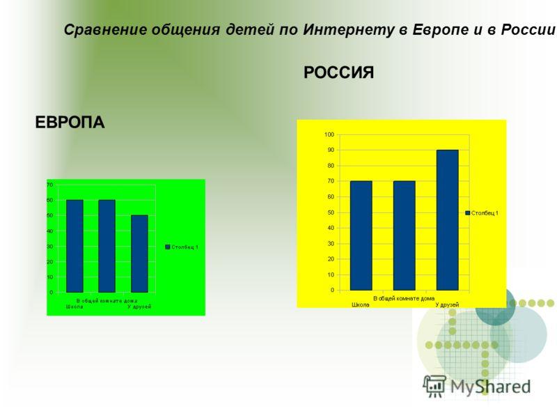 Сравнение общения детей по Интернету в Европе и в России: ЕВРОПА РОССИЯ