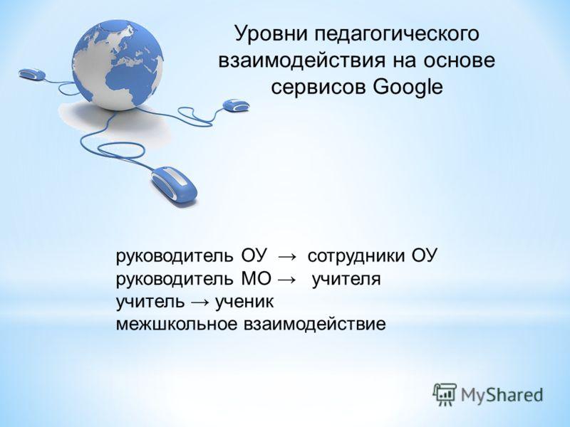 Уровни педагогического взаимодействия на основе сервисов Google руководитель ОУ сотрудники ОУ руководитель МО учителя учитель ученик межшкольное взаимодействие
