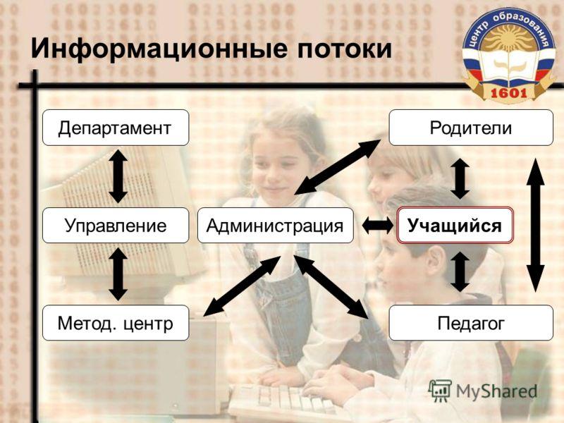 Информационные потоки Администрация Педагог Учащийся Департамент Управление Метод. центр Родители